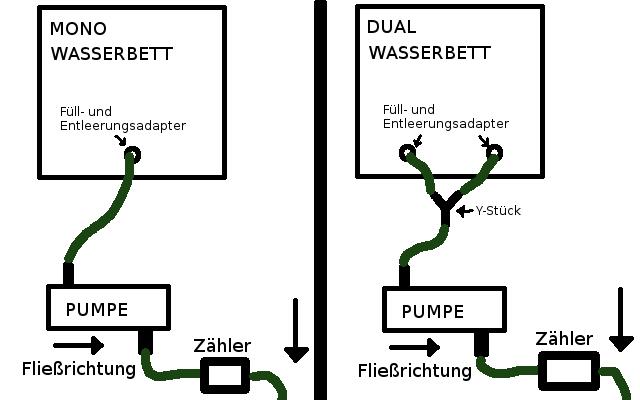 Wasserbett entleeren Anschluss Skizze