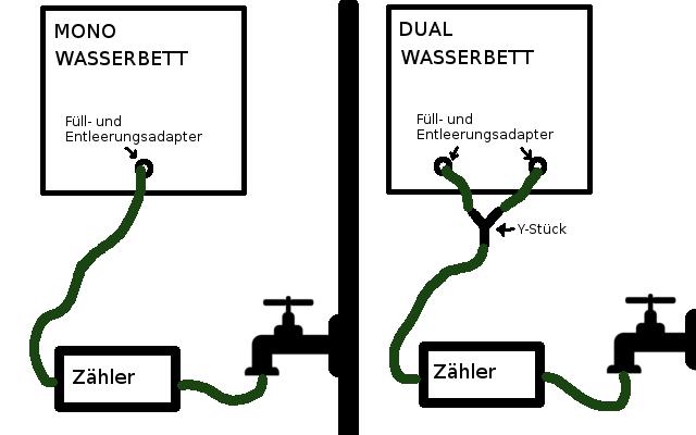 Wasserbett befüllen Anschluss Skizze